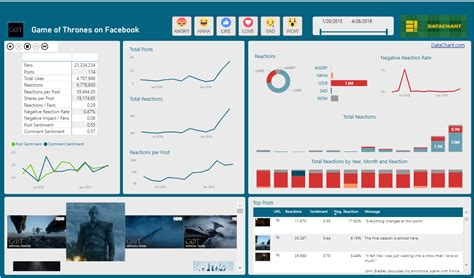 Game of Thrones on Facebook with Power BI - DataChant