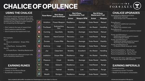 Destiny 2: Heroic Menagerie and Chalice of Opulence