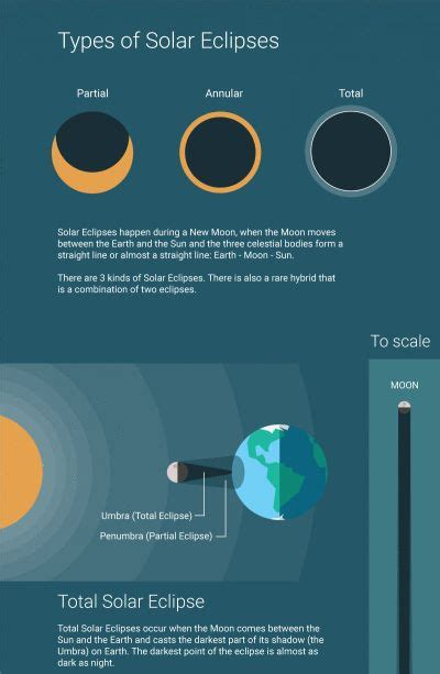 3 KINDS OF SOLAR ECLIPSE | Types of eclipse, Solar