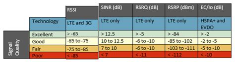SINR Target in LTE - LTE - telecomHall Forum