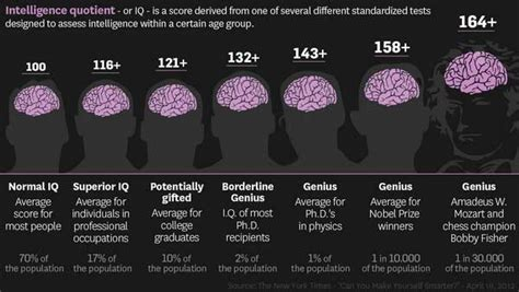 What Is IQ? - IQ is a numerical score based on