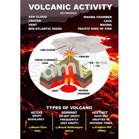Volcanic Activity Poster - Ashmore Learning Solutions