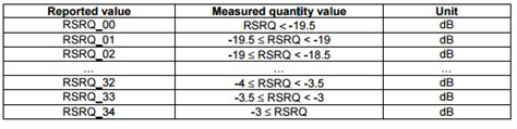 4GNation: Understanding RSRP, RSSI and RSRQ
